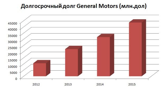 General Motors: повезет обязательно