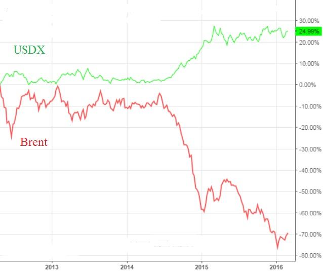 Сургутнефтегаз — главный фаворит нефтянки