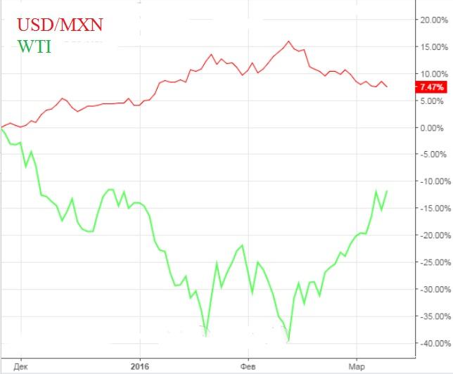 Прочь сомнения — продавайте USD/MXN!