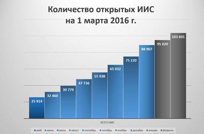 Московская биржа сулит инвесторам трехкратную прибыль