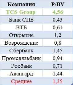 Тинькофф Банк — эмитент, приятный во всех отношениях