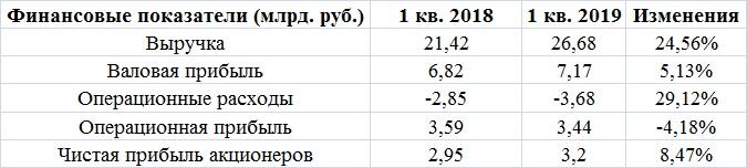 Черкизово не оставляет шансов конкурентам