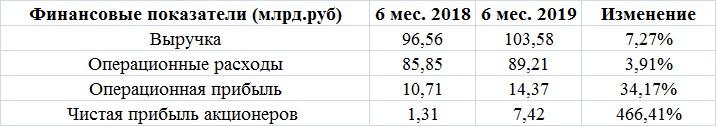 ПИК уверенно лидирует в тройке девелоперов