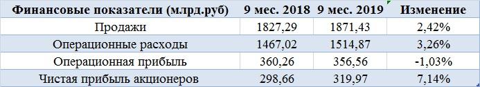 Две причины инвестировать в Газпром нефть