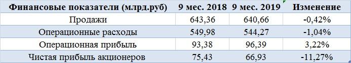 Сможет ли Путин повысить дивиденды Башнефти?