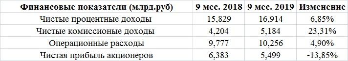 Банк Санкт-Петербург сулит прибыль консервативным инвесторам