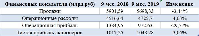 Три причины купить акции Газпрома