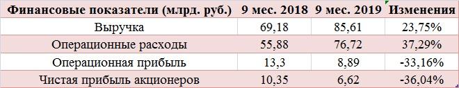 27 января 2020 г. в 17:31 Черкизово: экспансия продолжается
