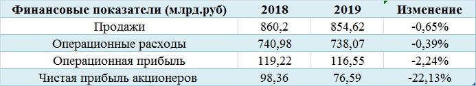 Договор ОПЕК+ тормозит результаты Башнефти