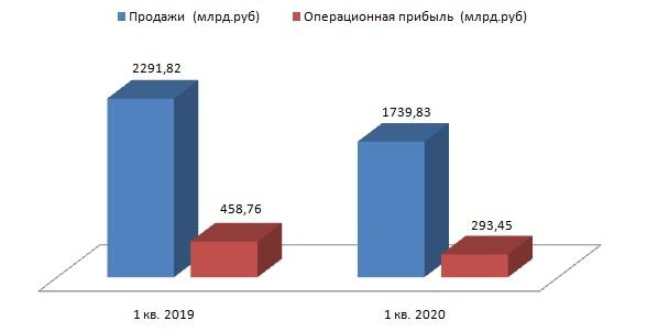 Дивидендам Газпрома COVID-19 не помеха