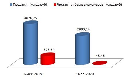 Газпром идет на поправку