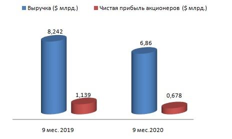 НЛМК поддержит акционеров дивидендами