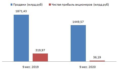 Газпром нефть с оптимизмом смотрит в новый год