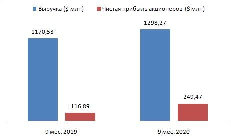 Совкомфлот — дебютант фондового рынка-2020