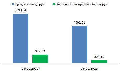 Газпрому поможет улучшение конъюнктуры