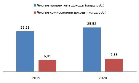 Банк Санкт-Петербург сумел заработать в кризис