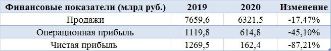 Газпром: время покупать