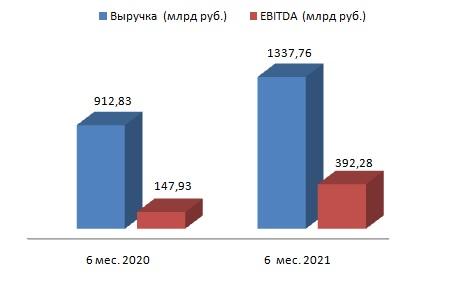 Газпром нефть в отличной форме