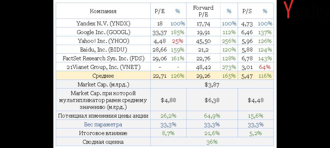 Яндекс одержал стратегическую победу над Google