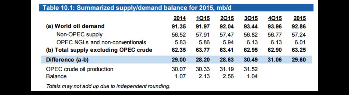 Куда двинется нефть — к $60 или к $20?