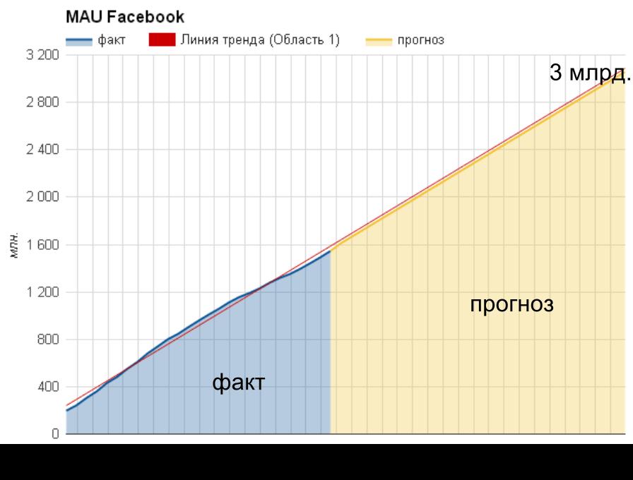 Internet.org позволит Facebook не сбавлять скорость