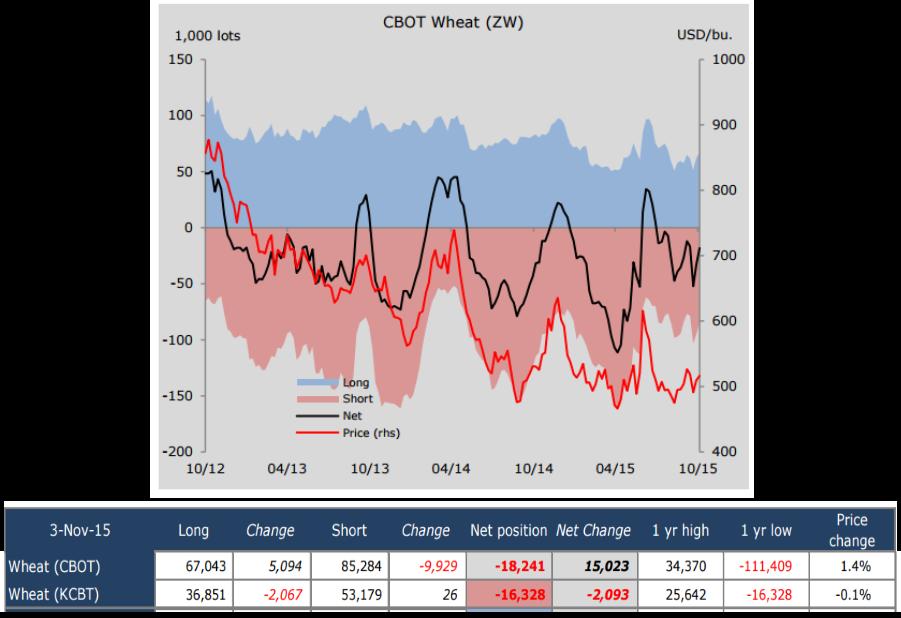 Пшеница готова пойти в рост