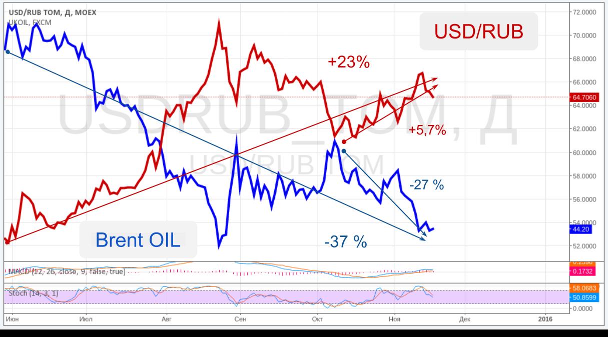 ЦБ страхует рубль от падения