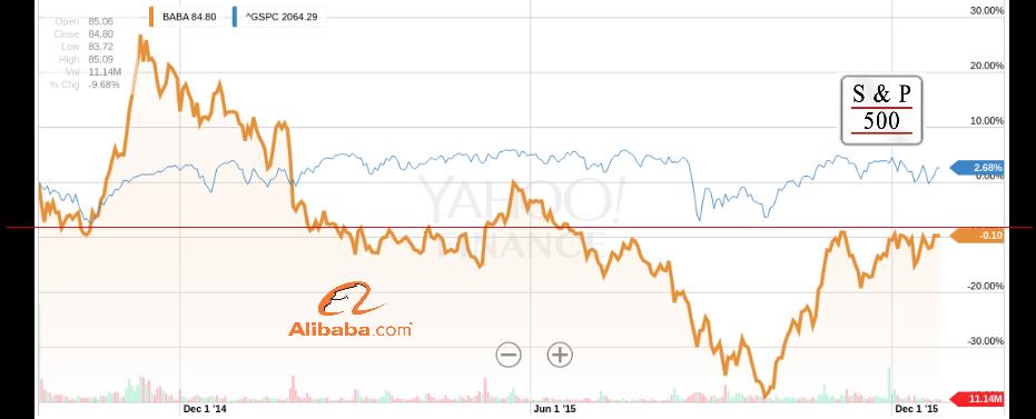 Бери пример с Alibaba: покупай!