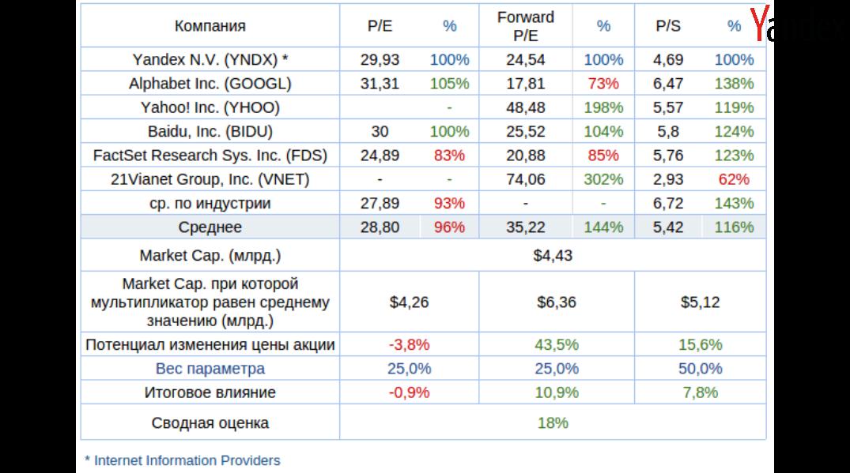 Яндексу не хватает мобильности