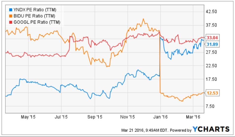 Продай Яндекс — купи Baidu