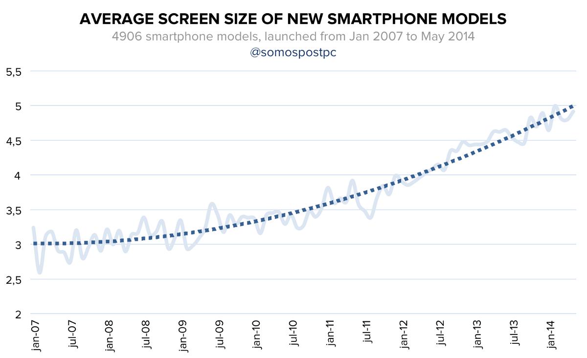 Маленький iPhone SE окажет большую услугу Apple