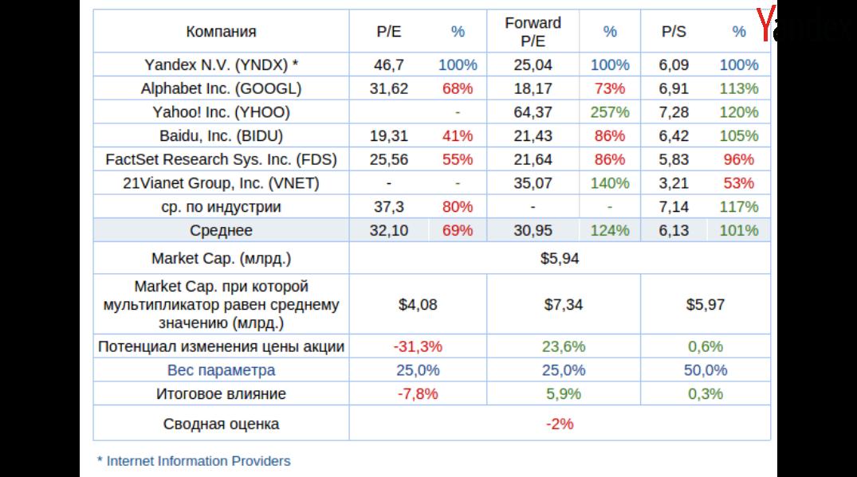 Яндексу дали слишком много авансов