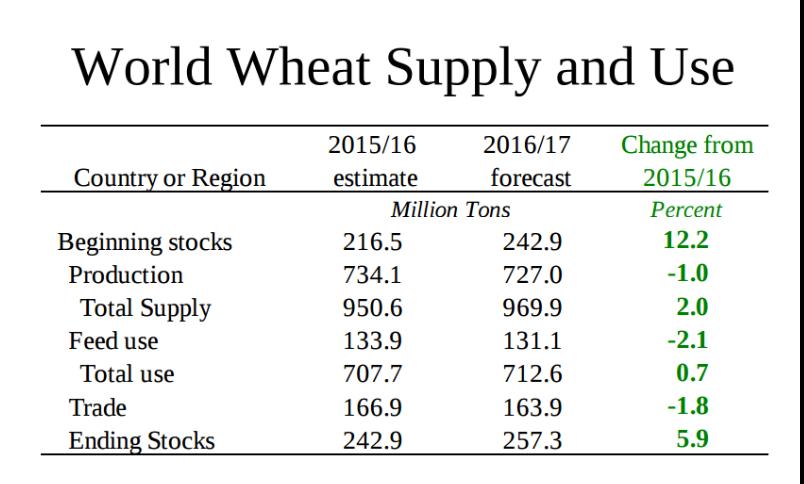 Пшеница запустит скрытые резервы