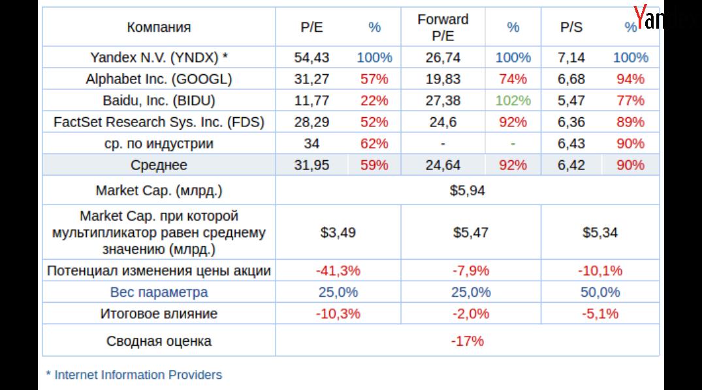 Успехи Яндекса пошли на убыль