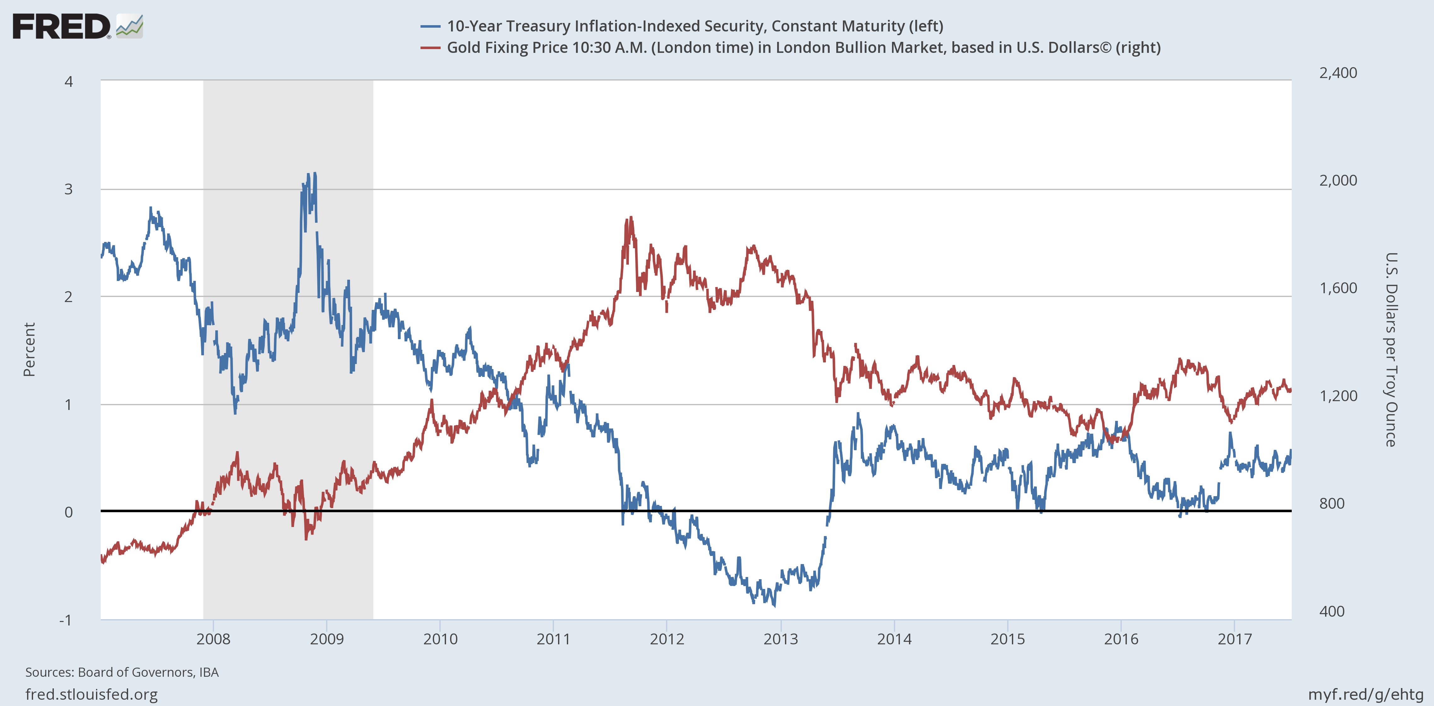 Обзор ETF: блеск и нищета золота