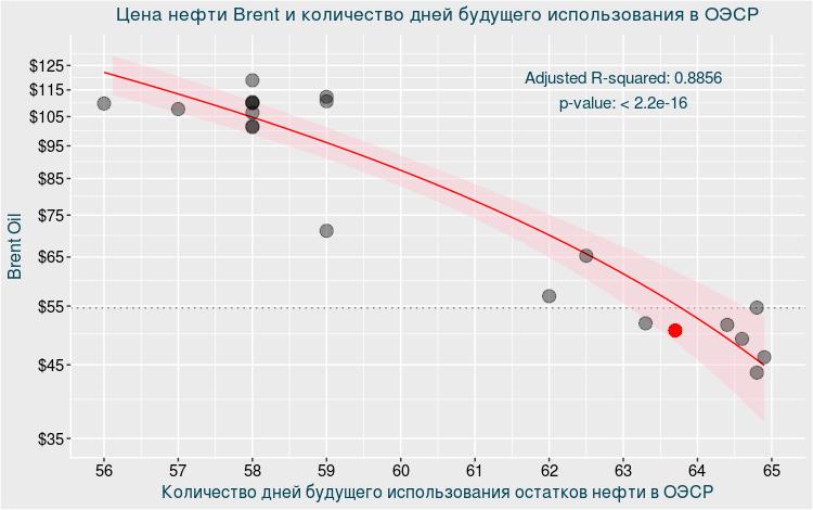 Российская Федерация сократила нефтедобычу посоглашению сОПЕК на2,8 процента