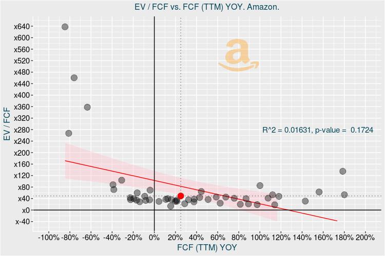 Выручка Amazon не успевает за котировками