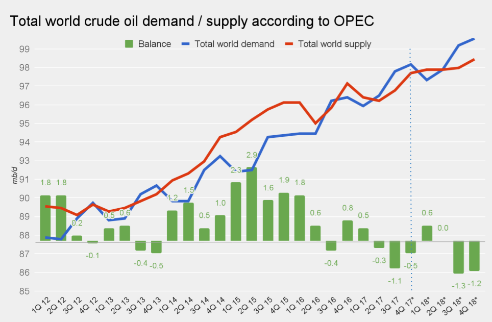 Нефть теряет поддержку