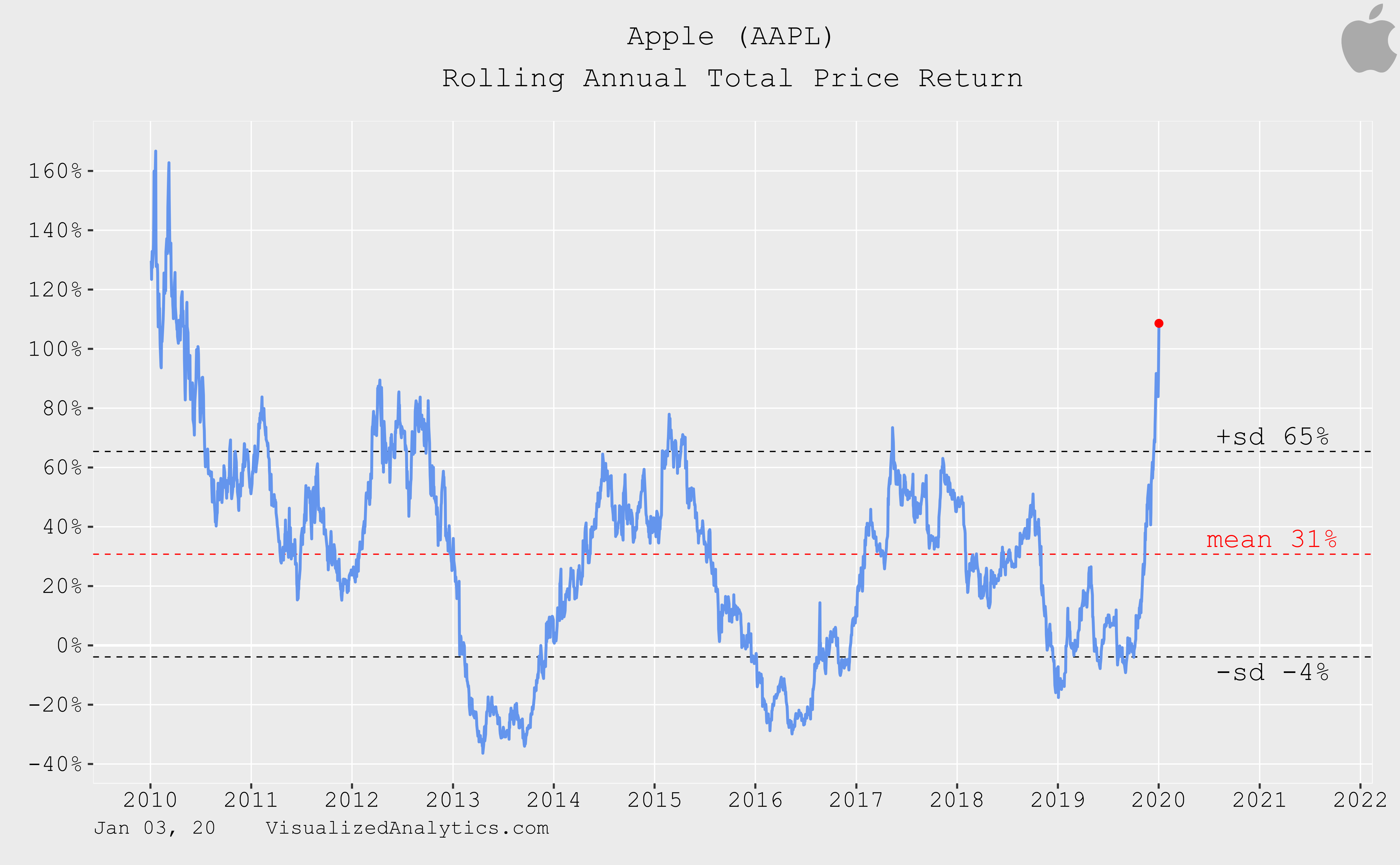 Apple грозит обвал