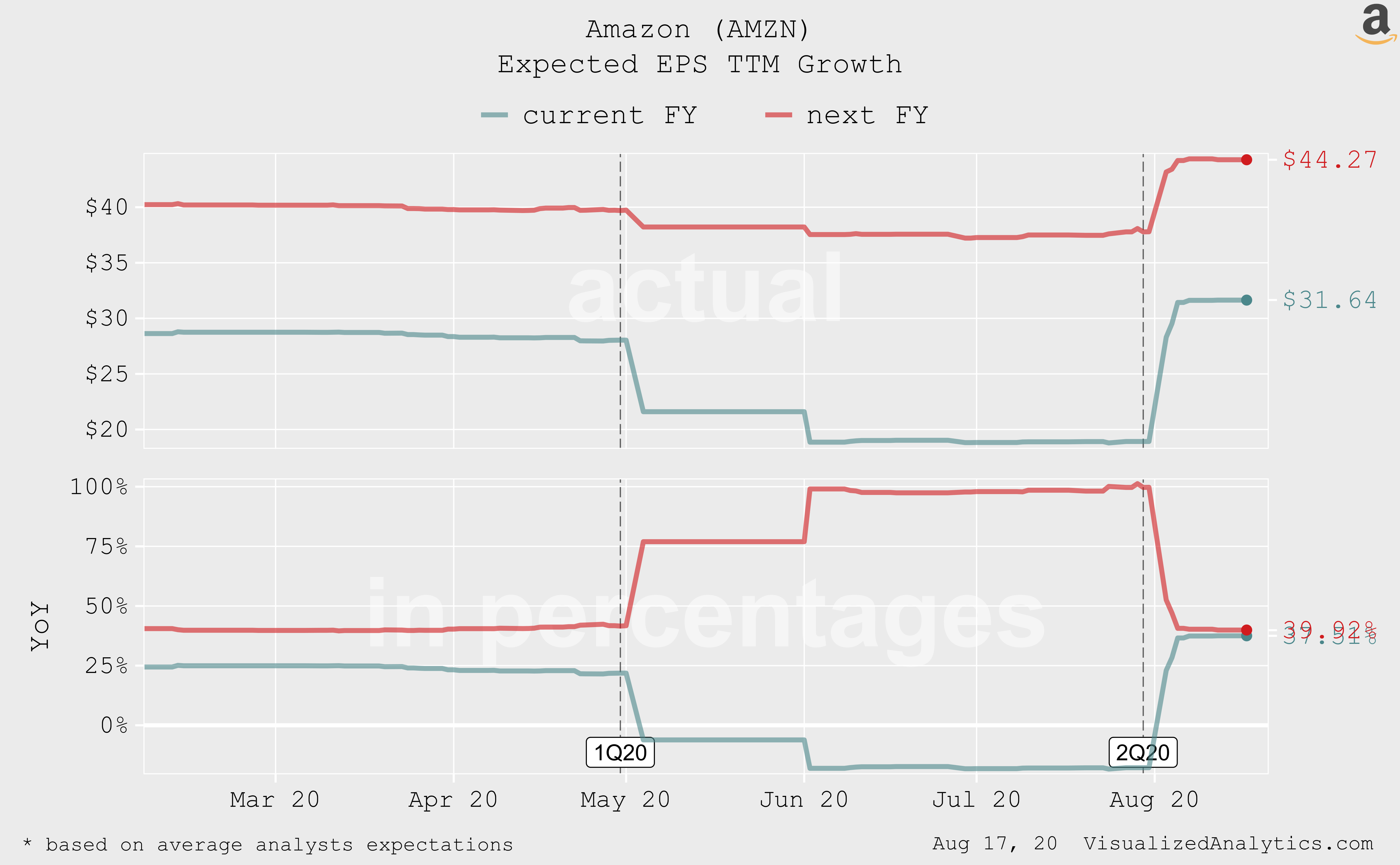 Amazon в норме