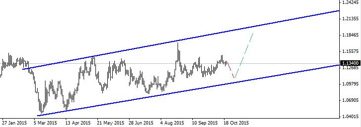 Евро к взлету готов