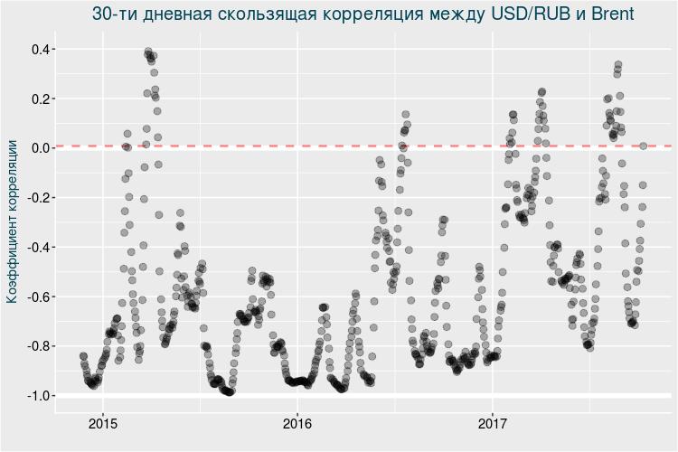 Рубль и нефть: скованные одной цепью