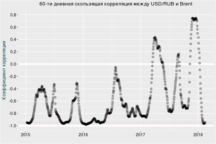 Рубль и нефть вновь следуют общим курсом