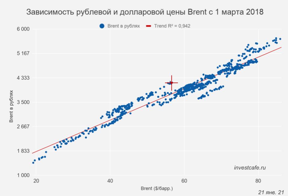 Рубль сделает шаг назад