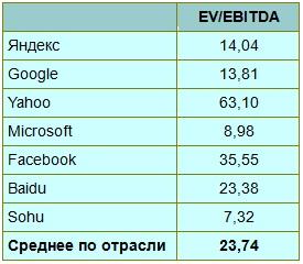 Яндекс сумел неплохо заработать на рекламе