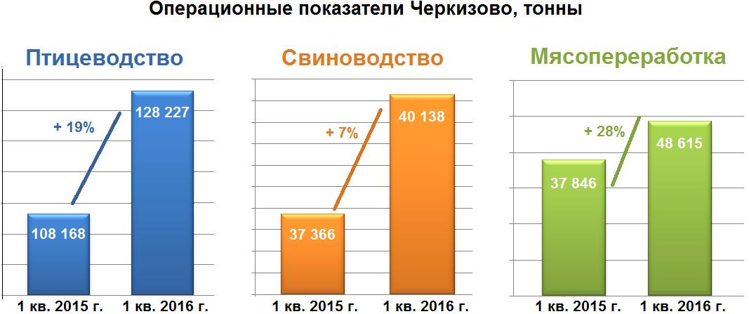 Продажи Черкизово пошли ему в убыток