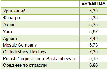 Приостановка обратного выкупа – негатив для акций Уралкалия
