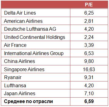 Delta Air Lines держит набранную высоту