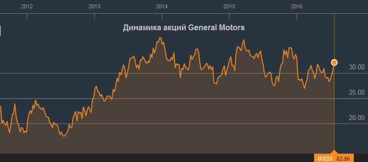 General Motors идет на хорошей скорости