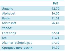 Яндекс пожал плоды сильной отчетности
